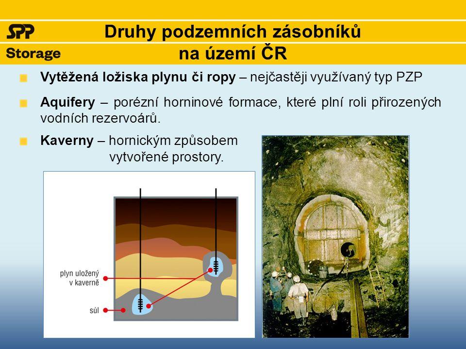 Druhy podzemních zásobníků na území ČR Vytěžená ložiska plynu či ropy – nejčastěji využívaný typ PZP Aquifery – porézní horninové formace, které plní