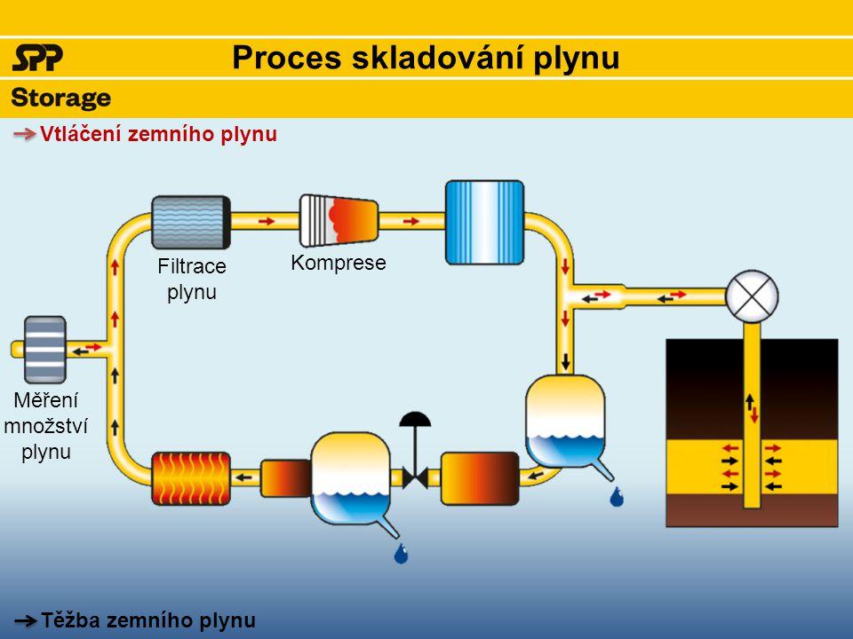 Proces skladování plynu Měření množství plynu Filtrace plynu Komprese Vtláčení zemního plynu Těžba zemního plynu