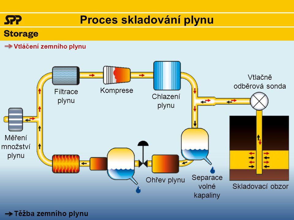 Proces skladování plynu Měření množství plynu Filtrace plynu Komprese Chlazení plynu Vtlačně odběrová sonda Skladovací obzor Separace volné kapaliny Ohřev plynu Vtláčení zemního plynu Těžba zemního plynu