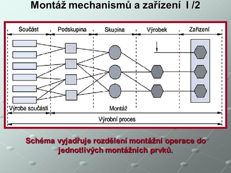 K základním pojmům montážního procesu patří: 1.součást – je prvotní článek montáže, obvykle je vyrobena z jednoho kusu materiálu; 2.podskupina (díl) – představuje jednotku vzniklou spojením dvou či více součástí, přičemž nezáleží na způsobu spojení / rozebíratelné, nerozebíratelné spoje /.