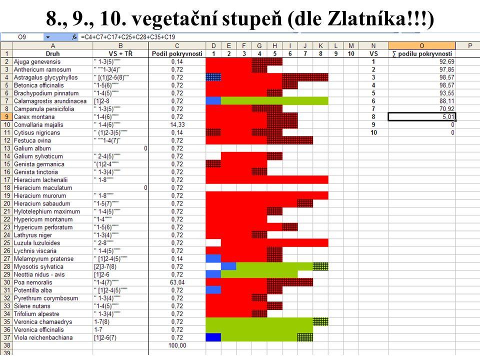 8., 9., 10. vegetační stupeň (dle Zlatníka!!!)