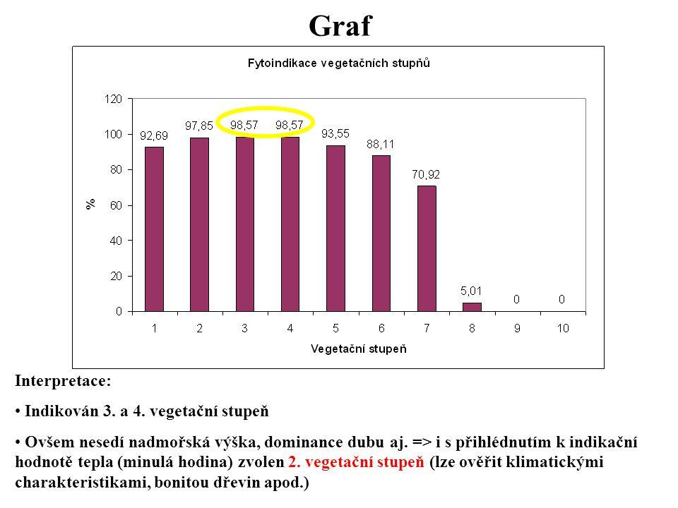 Graf Interpretace: Indikován 3. a 4. vegetační stupeň Ovšem nesedí nadmořská výška, dominance dubu aj. => i s přihlédnutím k indikační hodnotě tepla (