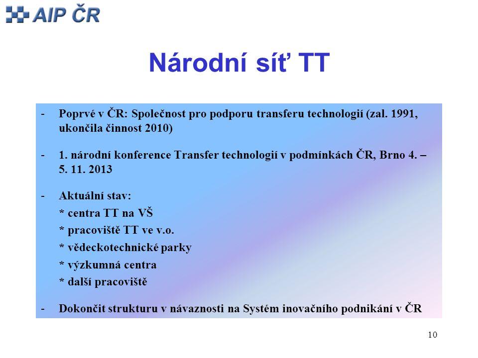 10 Národní síť TT -Poprvé v ČR: Společnost pro podporu transferu technologií (zal. 1991, ukončila činnost 2010) -1. národní konference Transfer techno
