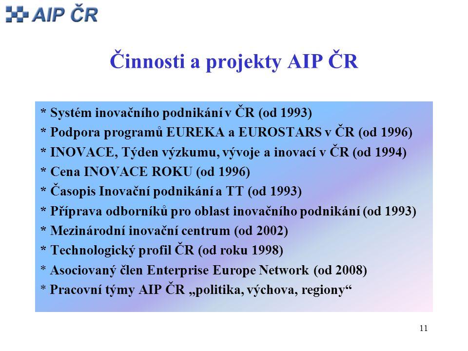 11 Činnosti a projekty AIP ČR * Systém inovačního podnikání v ČR (od 1993) * Podpora programů EUREKA a EUROSTARS v ČR (od 1996) * INOVACE, Týden výzku