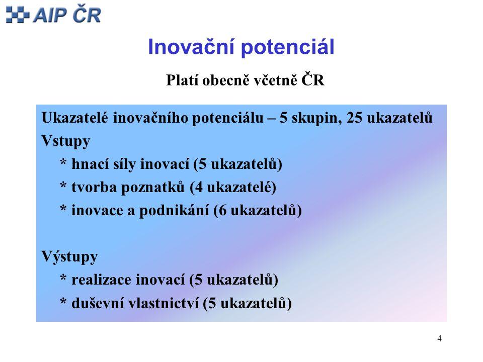 4 Inovační potenciál Platí obecně včetně ČR Ukazatelé inovačního potenciálu – 5 skupin, 25 ukazatelů Vstupy * hnací síly inovací (5 ukazatelů) * tvorb