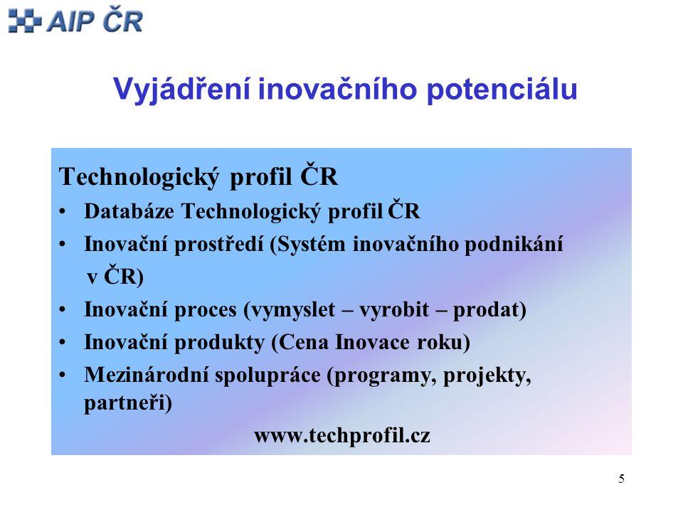 5 Vyjádření inovačního potenciálu Technologický profil ČR Databáze Technologický profil ČR Inovační prostředí (Systém inovačního podnikání v ČR) Inova