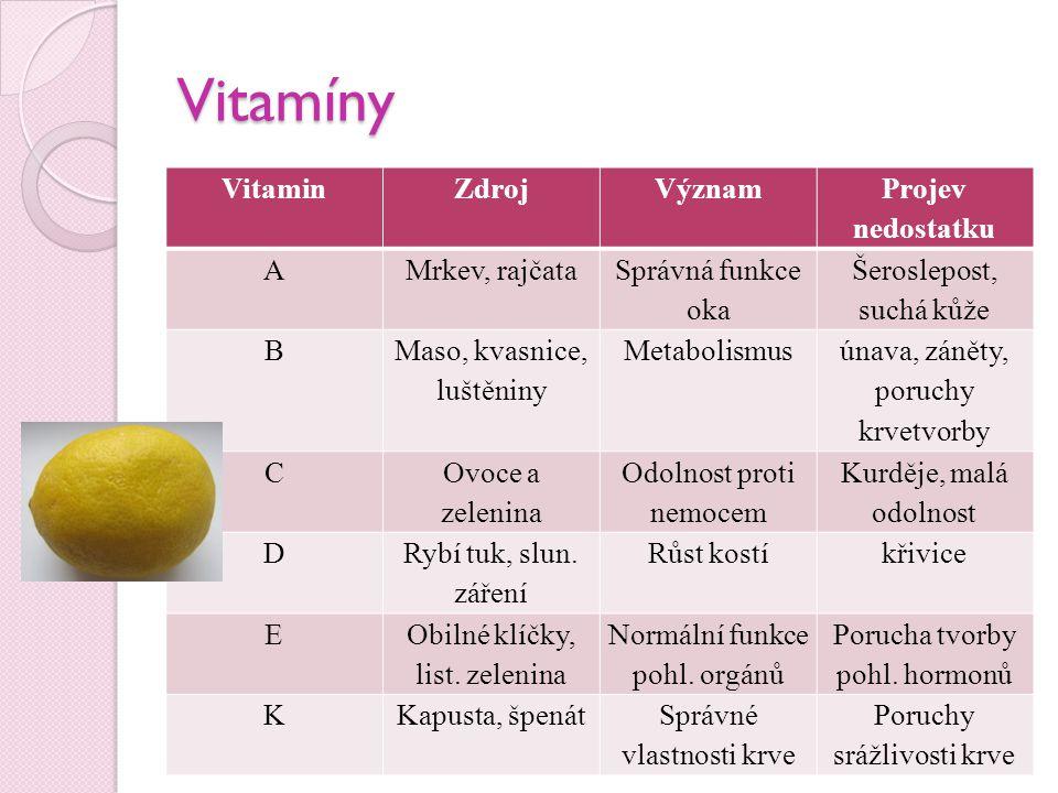 Vitamíny VitaminZdrojVýznam Projev nedostatku AMrkev, rajčata Správná funkce oka Šeroslepost, suchá kůže B Maso, kvasnice, luštěniny Metabolismus únav