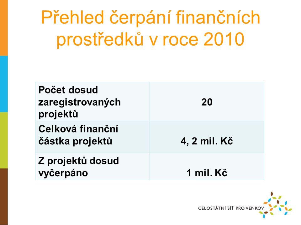 Přehled čerpání finančních prostředků v roce 2010 Počet dosud zaregistrovaných projektů 20 Celková finanční částka projektů4, 2 mil.