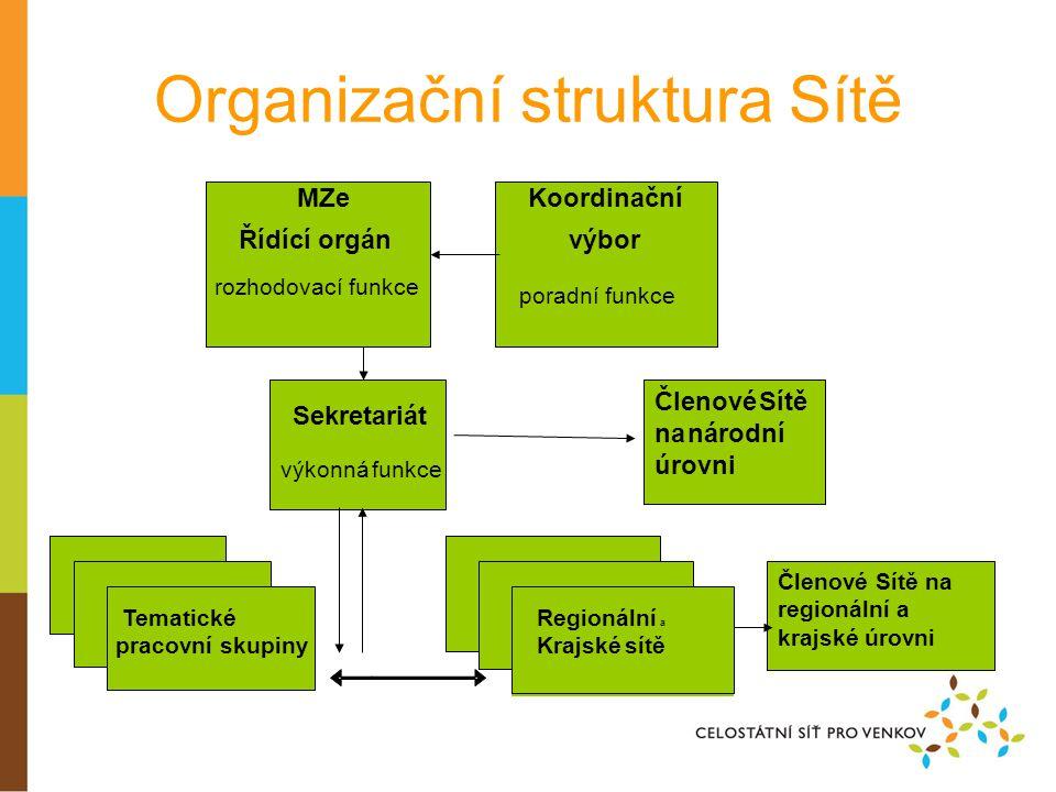Organizační struktura Sítě Členové Sítě na regionální a krajské úrovni MZe Řídící orgán rozhodovací funkce Koordinační výbor poradní funkce Regionální a Krajské sítě Sekretariát výkonná funkce Tematické pracovní skupiny Členové Sítě na národní úrovni