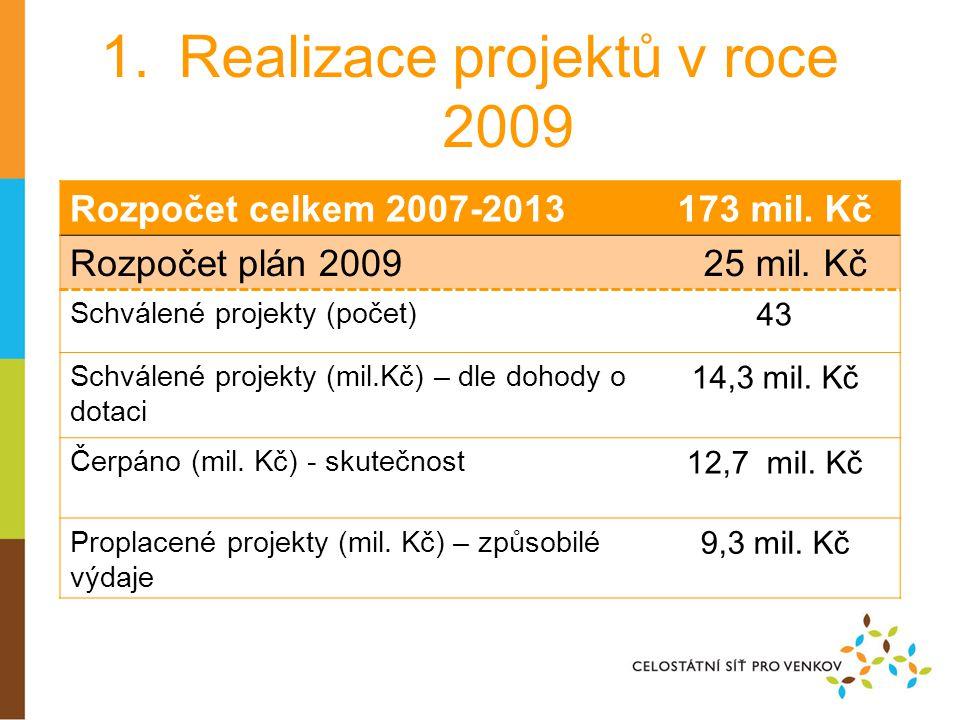 1.Realizace projektů v roce 2009 Rozpočet celkem 2007-2013173 mil.