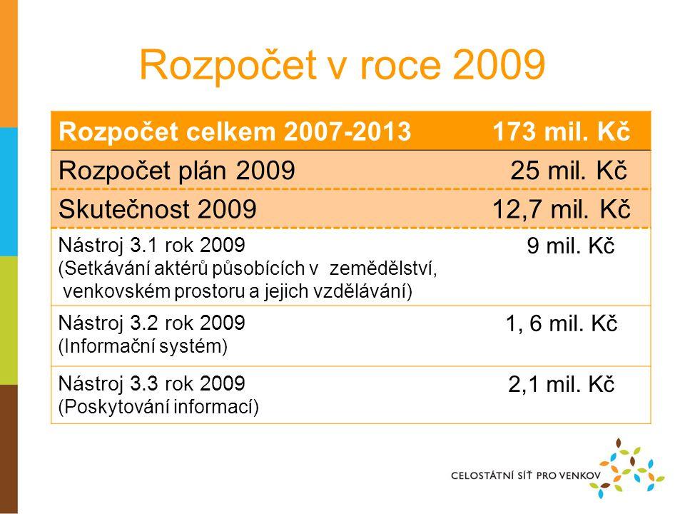 Rozpočet v roce 2009 Rozpočet celkem 2007-2013173 mil.