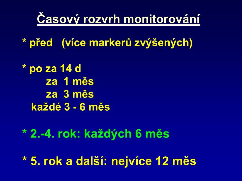 Časový rozvrh monitorování * před (více markerů zvýšených) * po za 14 d za 1 měs za 3 měs každé 3 - 6 měs * 2.-4.