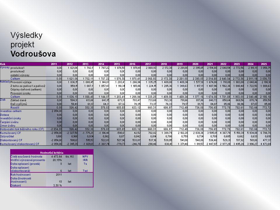 Výsledky projekt Vodroušova Rok201120122013201420152016201720182019202020212022202320242025 Výnosy produkce10,001 621,061 702,111 787,221 876,581 970,