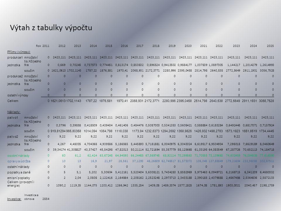 Rok201120122013201420152016201720182019202020212022202320242025 Příjmy (výnosy): produkce1množství 02423,111 jednotka tis.Kč/jedno tka 00,6690,702450,