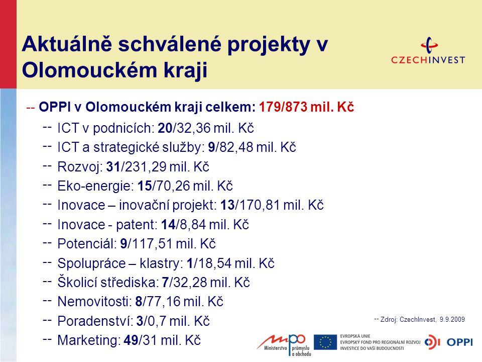Aktuálně schválené projekty v Olomouckém kraji -- OPPI v Olomouckém kraji celkem: 179/873 mil.