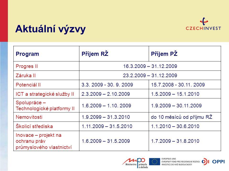 Aktuální výzvy ProgramPříjem RŽPříjem PŽ Progres II16.3.2009 – 31.12.2009 Záruka II23.2.2009 – 31.12.2009 Potenciál II3.3.