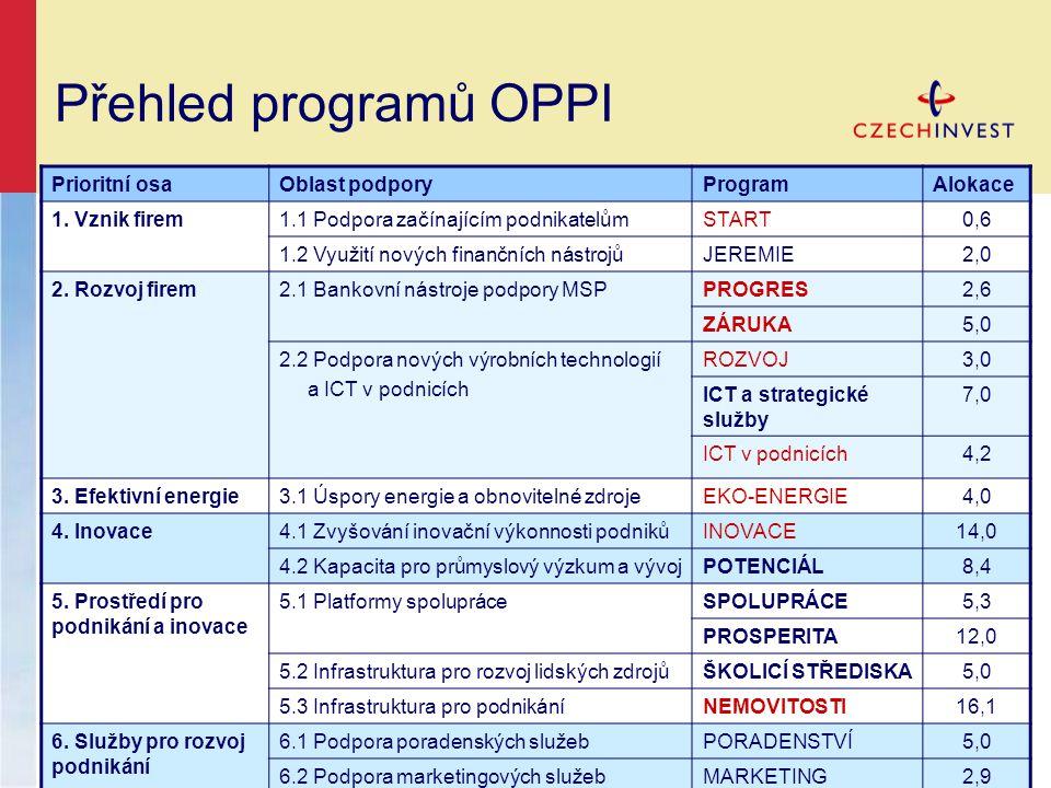 Přehled programů OPPI Prioritní osaOblast podporyProgramAlokace 1.