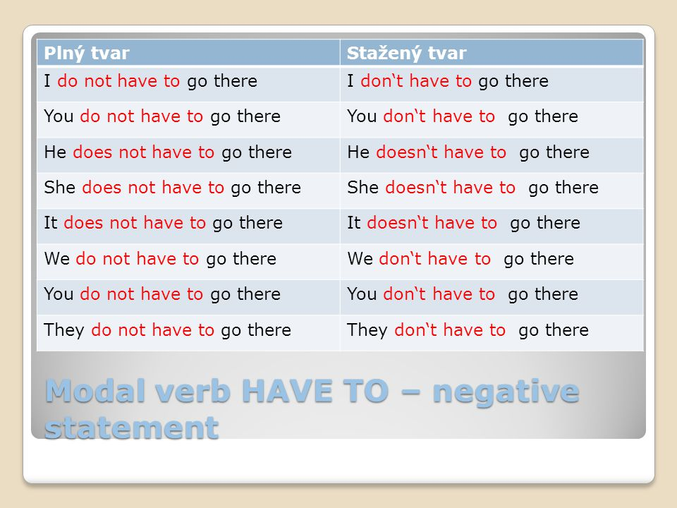Modal verb HAVE TO – negative statement Plný tvarStažený tvar I do not have to go thereI don't have to go there You do not have to go thereYou don't have to go there He does not have to go thereHe doesn't have to go there She does not have to go thereShe doesn't have to go there It does not have to go thereIt doesn't have to go there We do not have to go thereWe don't have to go there You do not have to go thereYou don't have to go there They do not have to go thereThey don't have to go there