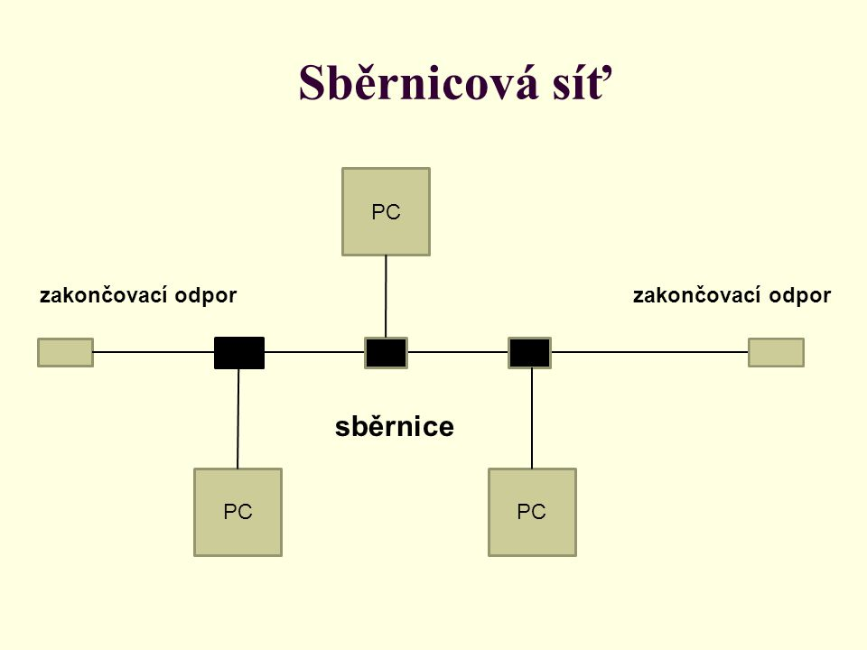 Sběrnicová síť zakončovací odpor sběrnice PC