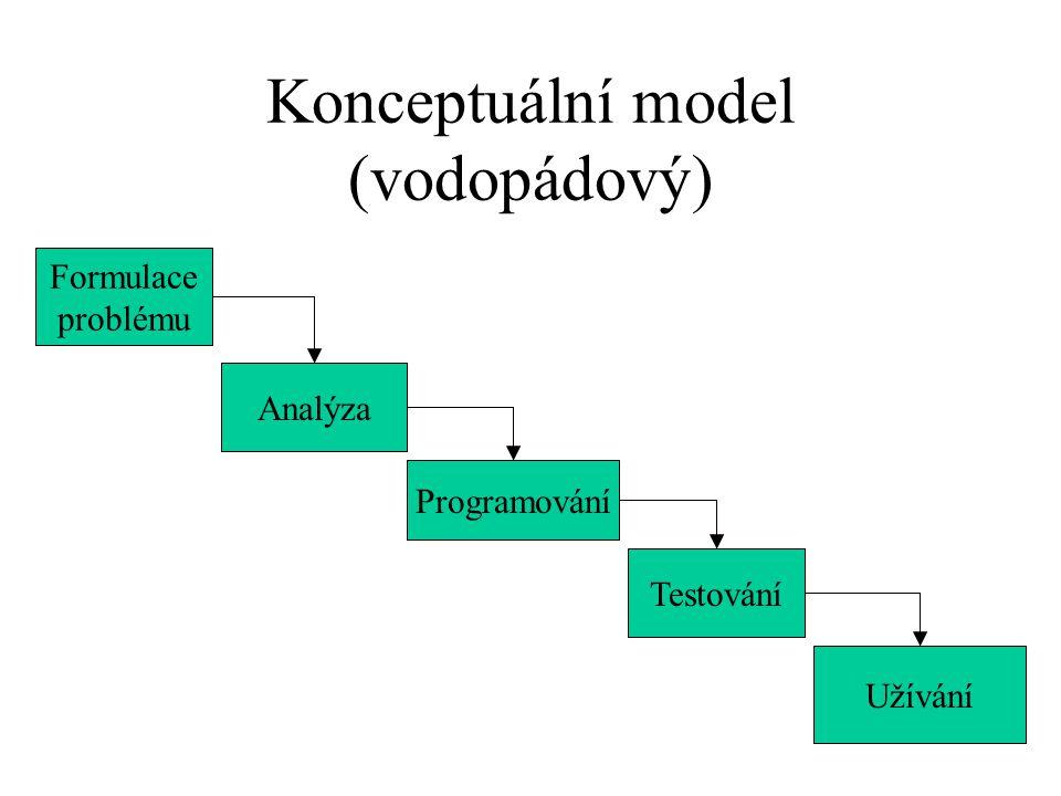 Konceptuální model (vodopádový) Formulace problému Analýza Programování Testování Užívání