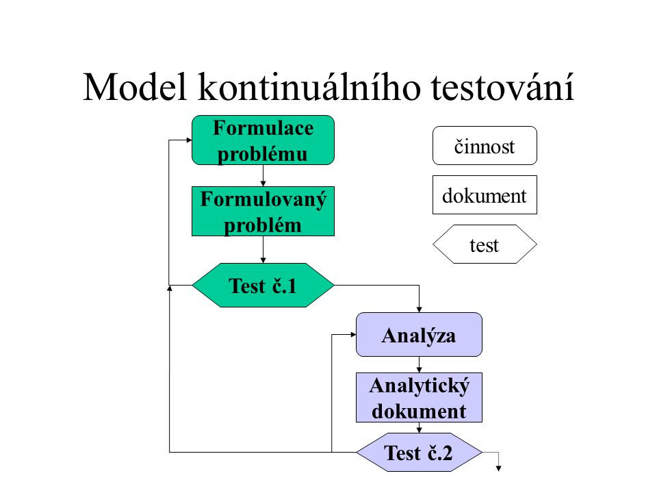 Model kontinuálního testování Formulace problému Formulovaný problém Test č.1 Analýza Analytický dokument Test č.2 činnost dokument test
