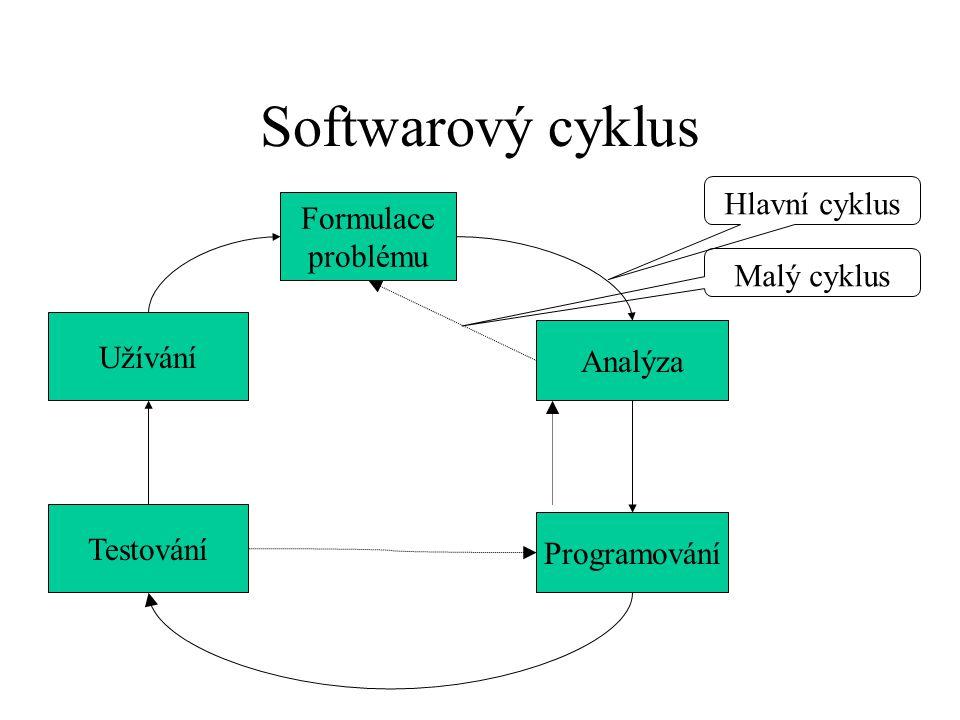 Iterativní model