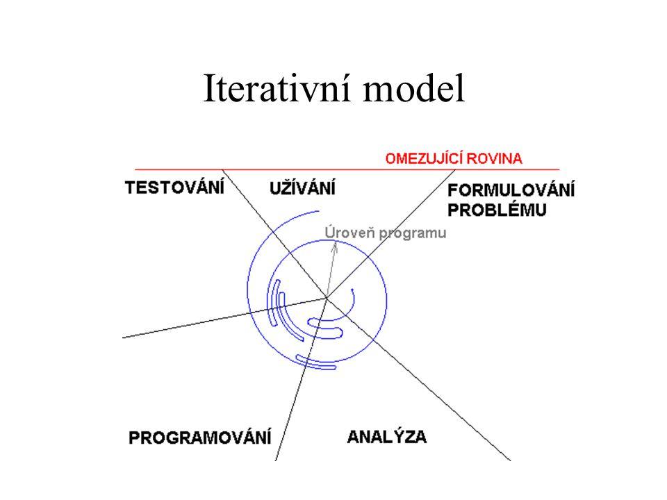 V-model Požadavky Funkce (návrh) Systém (návrh) Def.