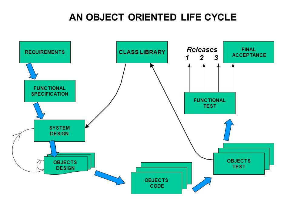 Metody navrhování systémů Systematický přístup k analýze a návrhu informačních systémů