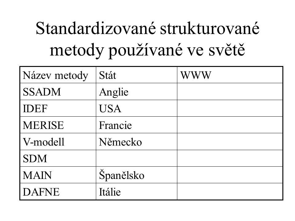 Standardizované strukturované metody používané ve světě ItálieDAFNE ŠpanělskoMAIN SDM NěmeckoV-modell FrancieMERISE USAIDEF AnglieSSADM WWWStátNázev metody