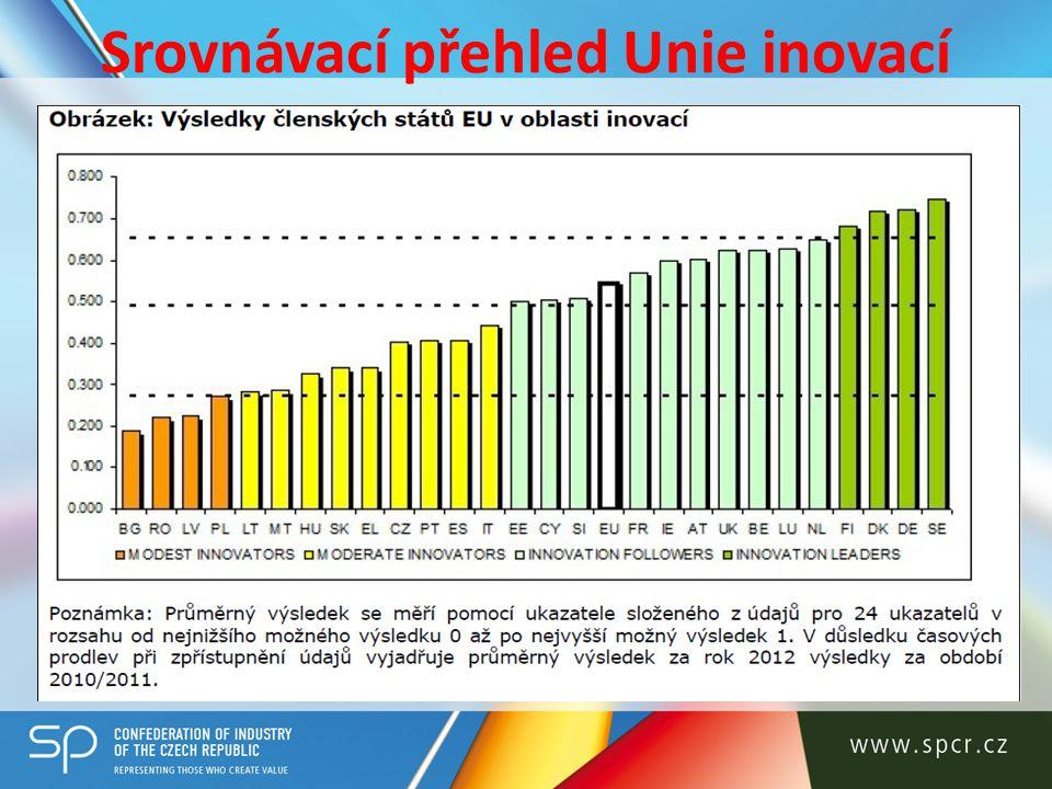 Srovnávací přehled Unie inovací