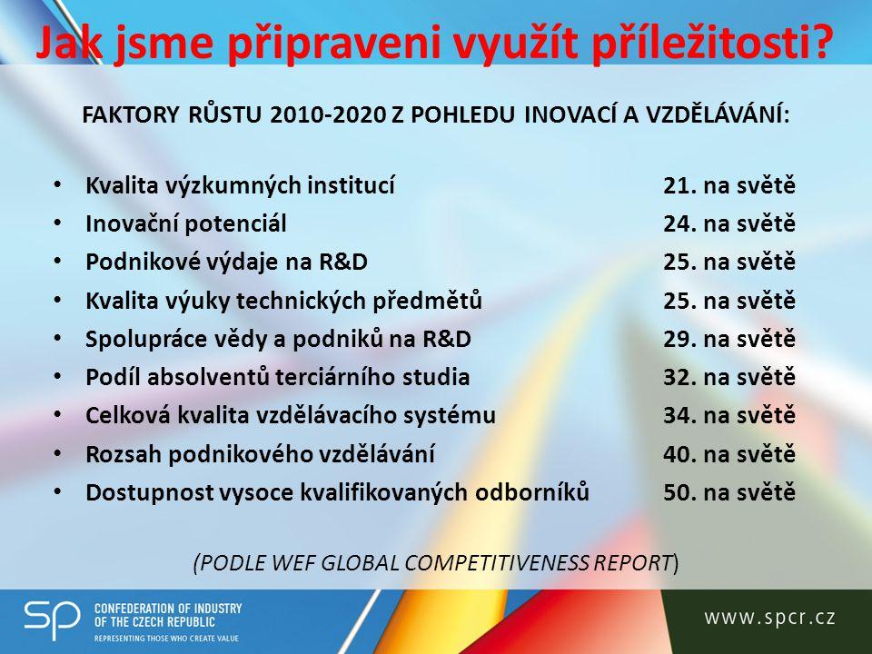 Jak jsme připraveni využít příležitosti? FAKTORY RŮSTU 2010-2020 Z POHLEDU INOVACÍ A VZDĚLÁVÁNÍ: Kvalita výzkumných institucí21. na světě Inovační pot