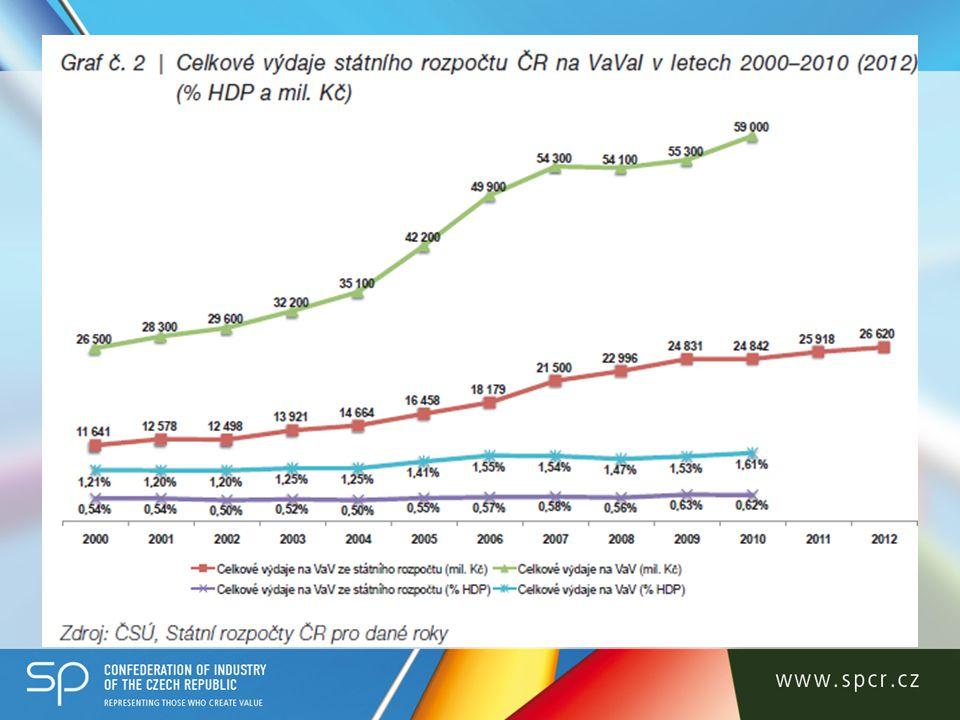 Podpora aplikovaného VaV v ČR Současná situace v podpoře aplikovaného VaV – viz tabulka (údaje v tis.
