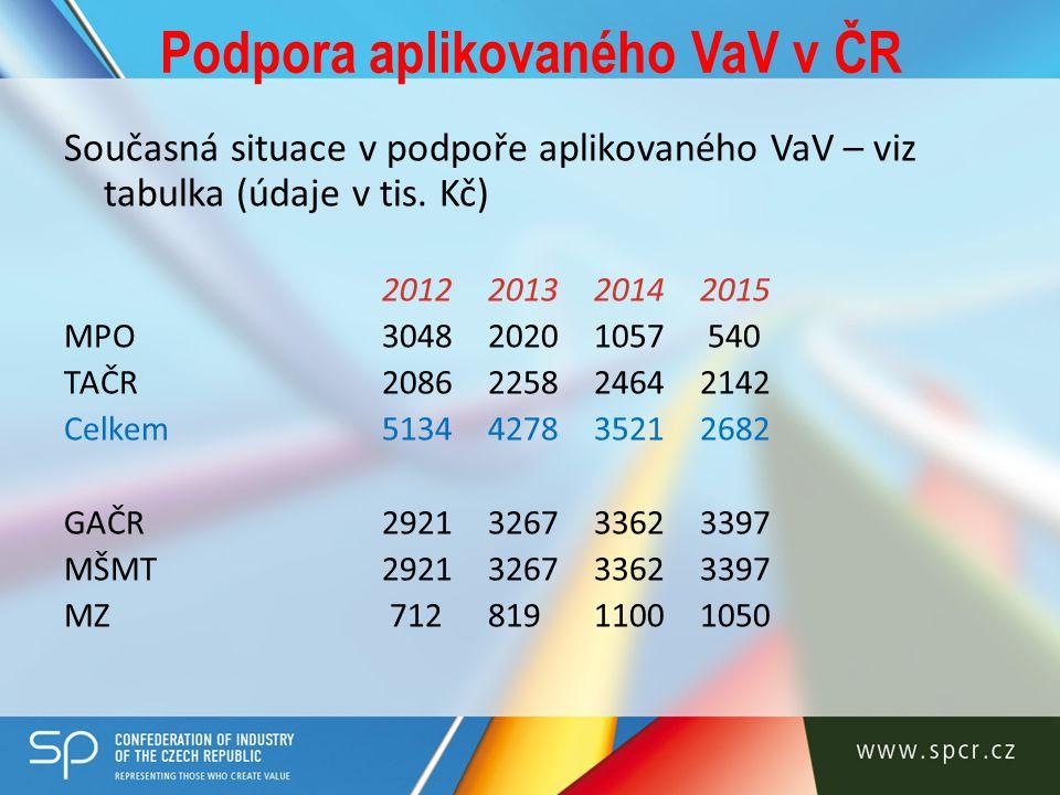 Podpora aplikovaného VaV v ČR Současná situace v podpoře aplikovaného VaV – viz tabulka (údaje v tis. Kč) 2012201320142015 MPO304820201057 540 TAČR208