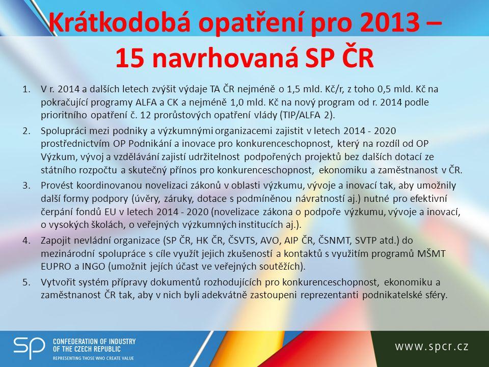 Krátkodobá opatření pro 2013 – 15 navrhovaná SP ČR 1.V r. 2014 a dalších letech zvýšit výdaje TA ČR nejméně o 1,5 mld. Kč/r, z toho 0,5 mld. Kč na pok