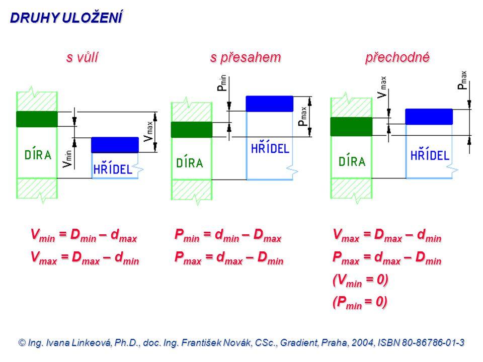 © Ing. Ivana Linkeová, Ph.D., doc. Ing. František Novák, CSc., Gradient, Praha, 2004, ISBN 80-86786-01-3 s vůlí s přesahem přechodné DRUHY ULOŽENÍ V m