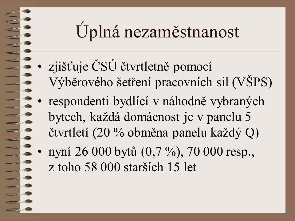 Registrovaná nezaměstnanost Za nezaměstnané jsou považovány osoby evidované ke konci příslušného měsíce na úřadech práce Registrovaná míra nezaměstnanosti (měsíčně zveřejňovaná MPSV) je podílem počtu evidovaných na celkové pracovní síle