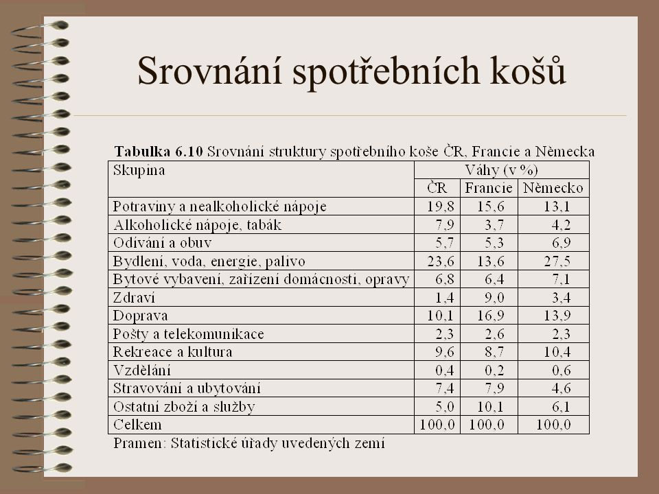 Stanovení váhového systému Každému výrobku je přisouzena určitá váha Váhy jednotlivých reprezentantů jsou odvozeny ze struktury výdajů domácností zjištěných na základě statistiky rodinných účtů a doplňkových šetření Pravidelně (cca po 5 letech) se spotřební koš včetně nastavených vah reviduje