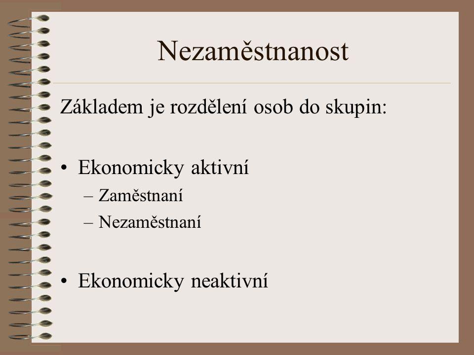Vývoj HDP ČR, mld Kč, s. c. 1995