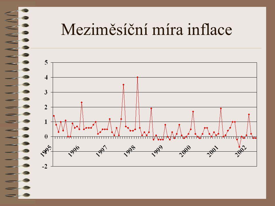 Index spotřebitelských cen (prosinec 1994=100)
