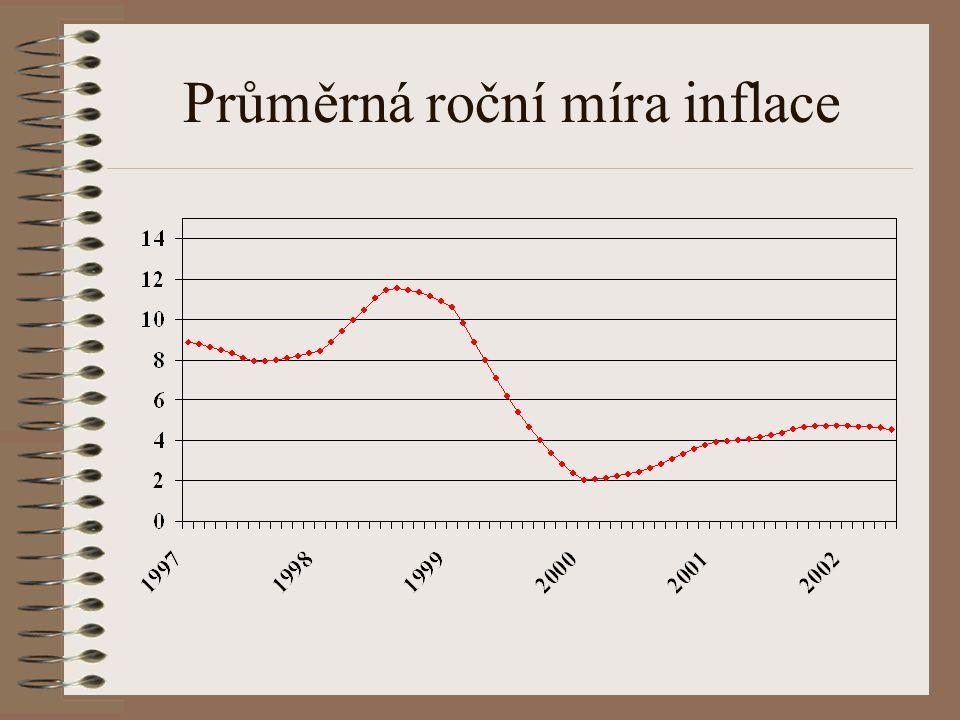 Meziměsíční míra inflace