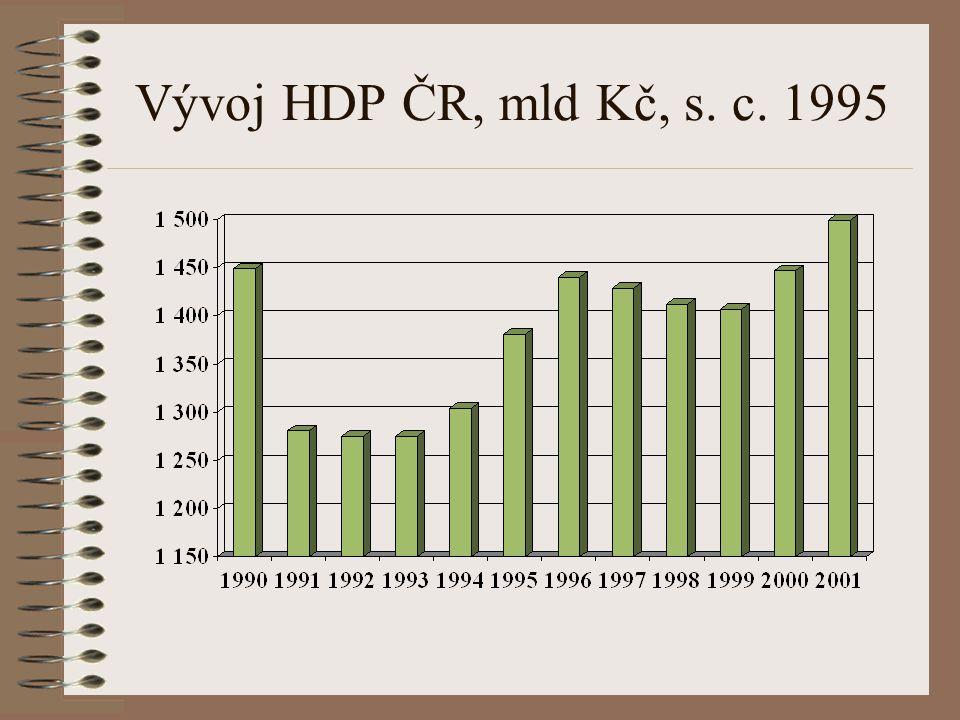 Vývoj HDP ČR, mld Kč b.c.