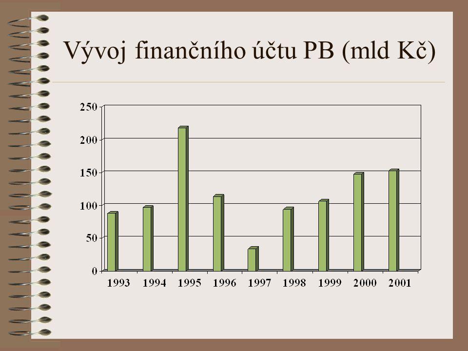 Vývoj běžného účtu PB (mld Kč)