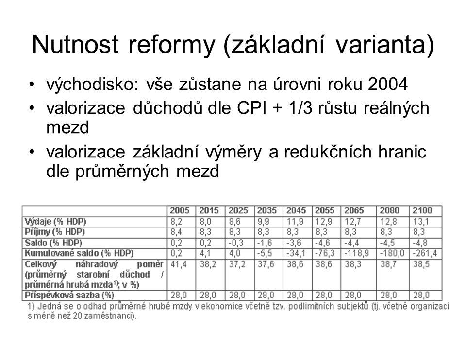 Nutnost reformy (základní varianta) východisko: vše zůstane na úrovni roku 2004 valorizace důchodů dle CPI + 1/3 růstu reálných mezd valorizace základ