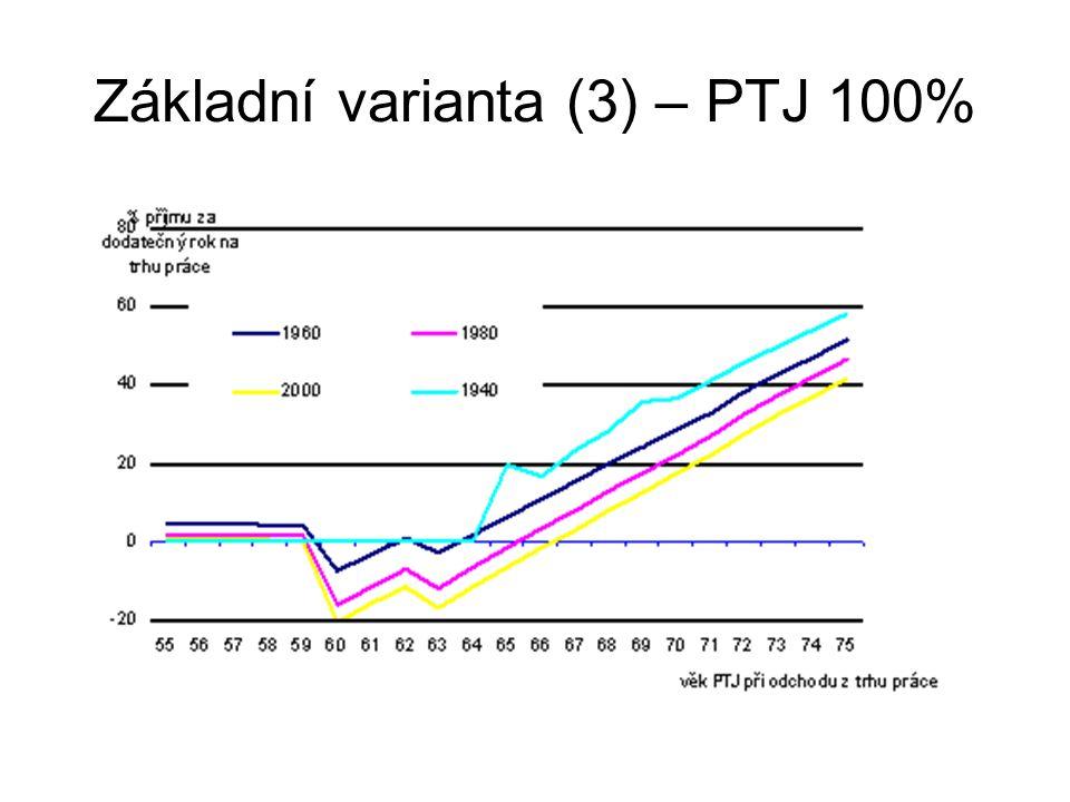 Základní varianta (3) – PTJ 100%