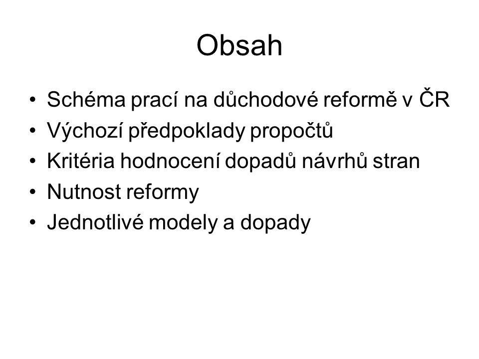 Obsah Schéma prací na důchodové reformě v ČR Výchozí předpoklady propočtů Kritéria hodnocení dopadů návrhů stran Nutnost reformy Jednotlivé modely a d