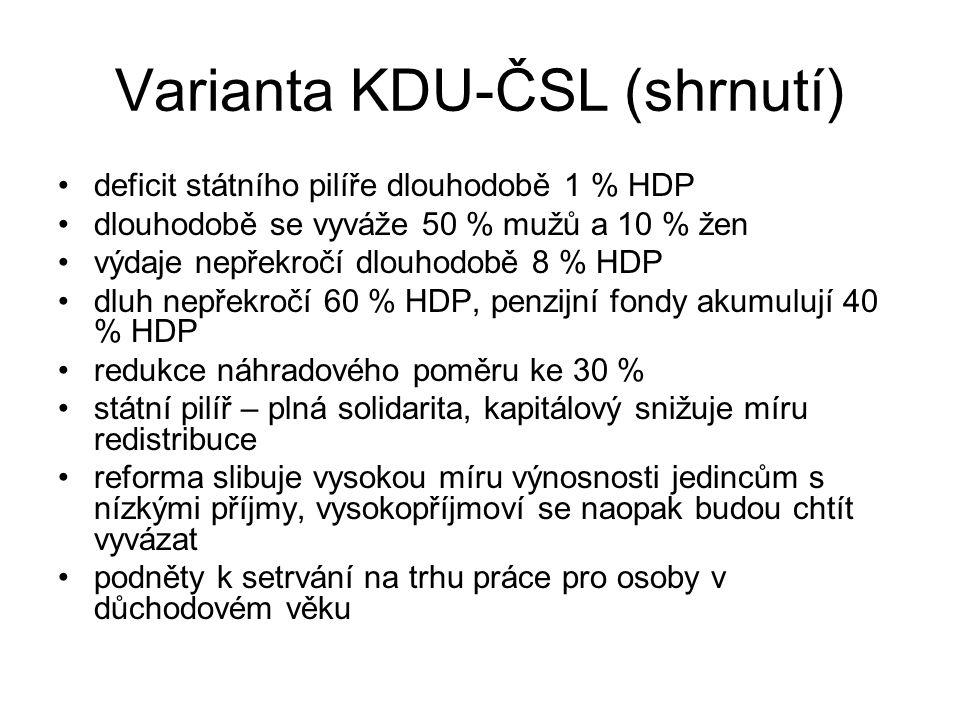 Varianta KDU-ČSL (shrnutí) deficit státního pilíře dlouhodobě 1 % HDP dlouhodobě se vyváže 50 % mužů a 10 % žen výdaje nepřekročí dlouhodobě 8 % HDP d