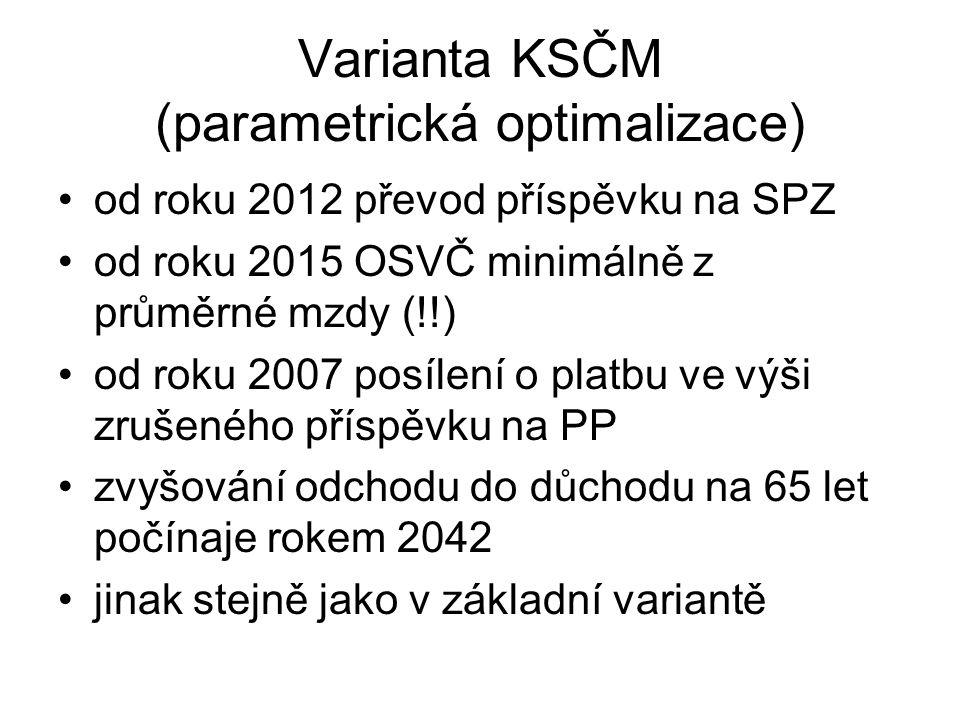 Varianta KSČM (parametrická optimalizace) od roku 2012 převod příspěvku na SPZ od roku 2015 OSVČ minimálně z průměrné mzdy (!!) od roku 2007 posílení
