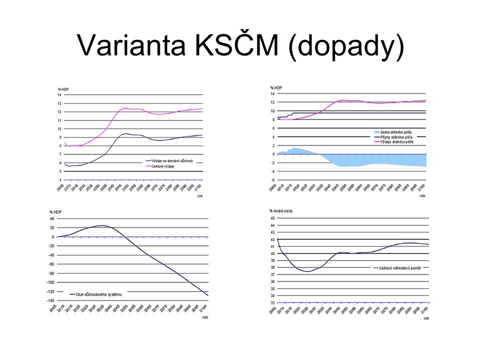 Varianta KSČM (dopady)