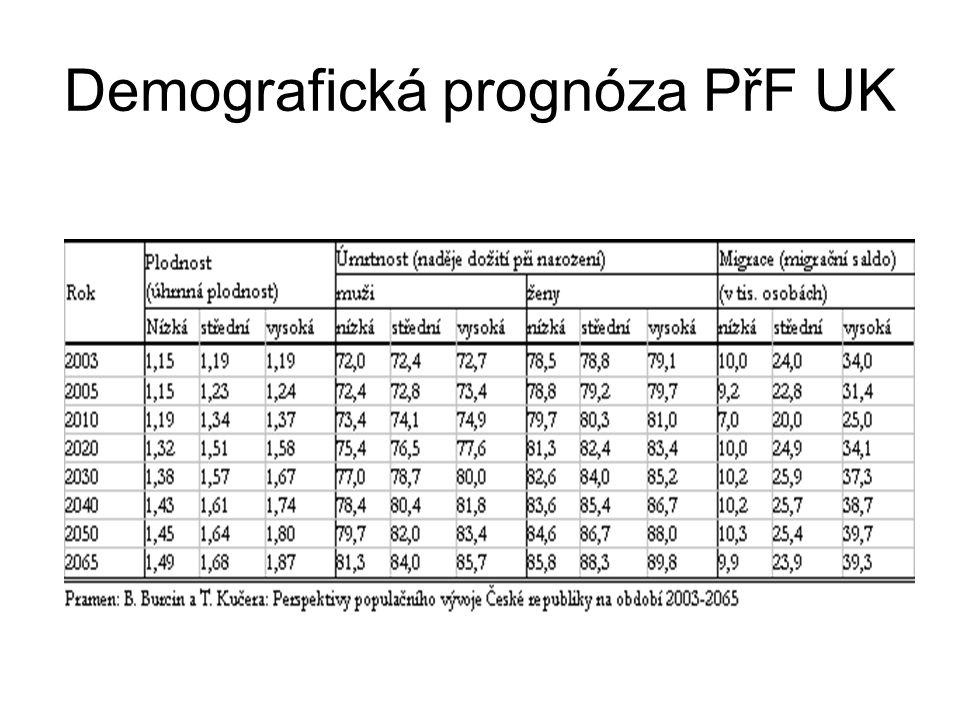 Demografická prognóza PřF UK