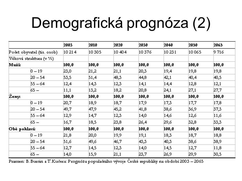 Demografická prognóza (2)